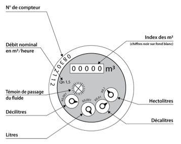 Comment lire mon compteur d eau nor ade - Comment isoler un compteur d eau exterieur ...